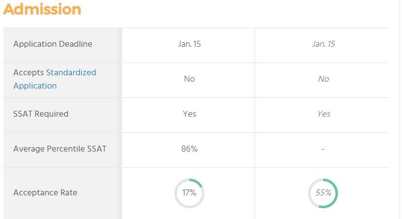 Deerfield Academy boarding school review profile - 86 percentile