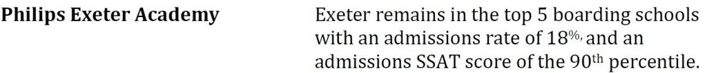 SSAT Score for Exeter Admissions by Top Test Prep